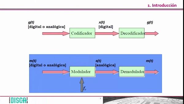 Introducción a la modulación de señales