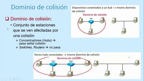 Dispositivos de interconexión: concentradores (hubs)