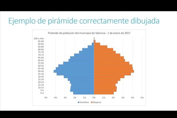 ¿Cómo dibujar una Pirámide de Población en Excel?