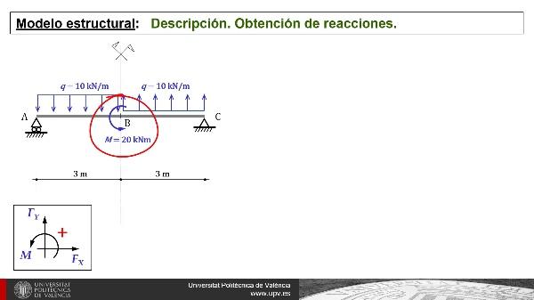 Diagramas de esfuerzos en una viga isostática: nivel intermedio (cargas antisimétricas)