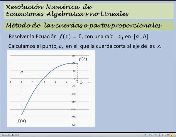 MN-EA-08-04 Método de las Cuerdas