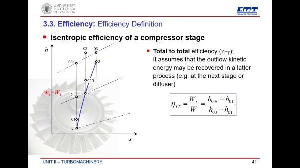 Efficiency of compressors