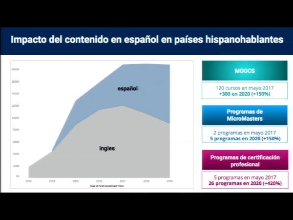 SPOC Gestión de MOOC. Evolución contenidos en español de edX