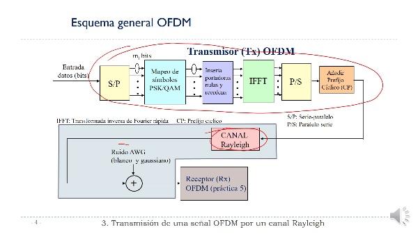 Práctica 3:  Canal Rayleigh. Transmisión de una señal OFDM en un canal Rayleigh.