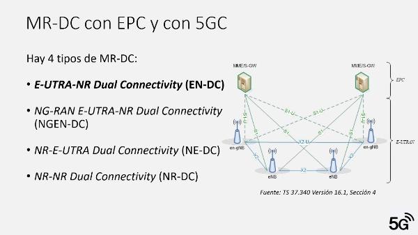 Interconexión 5G con LTE