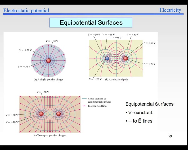 Elec-1-Potential-S79-Equipotential Surfaces