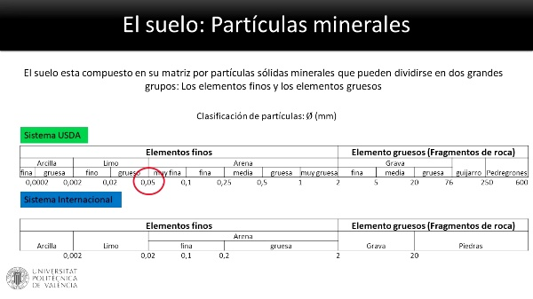 Cómo determinar la Textura de un suelo al tacto