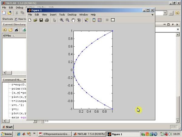 Tema 7. Representación gráfica. Curvas en paramétricas.