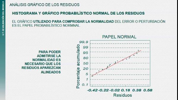 Lo más relevante: Gráficos de residuos