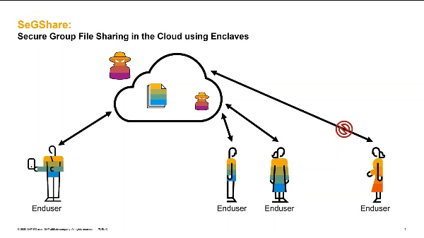 SeGShare: Secure Group File Sharing in the Cloud using Enclaves