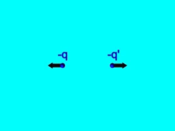 Coulomb_2: Fuerza de repulsión entre dos cargas negativas