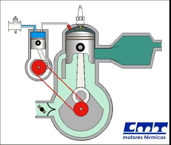Funcionamiento de motor 2T de gasolina con inyección directa