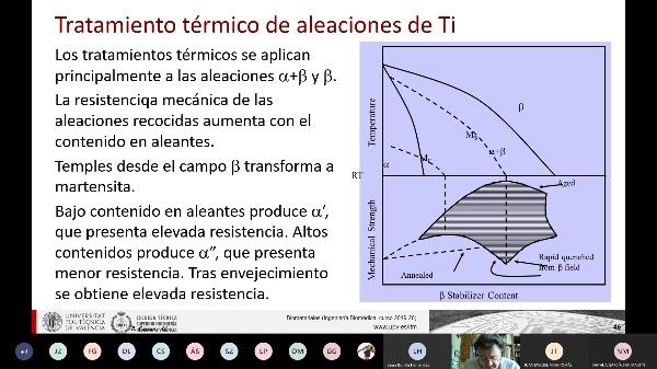 00:42:49 Biomateriales: 53_Aleaciones de titanio III
