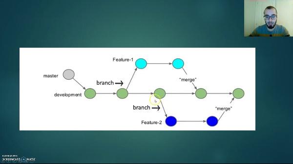 Sistemas de control de versiones. (Ingeniería del Software Grupo 3D-05)