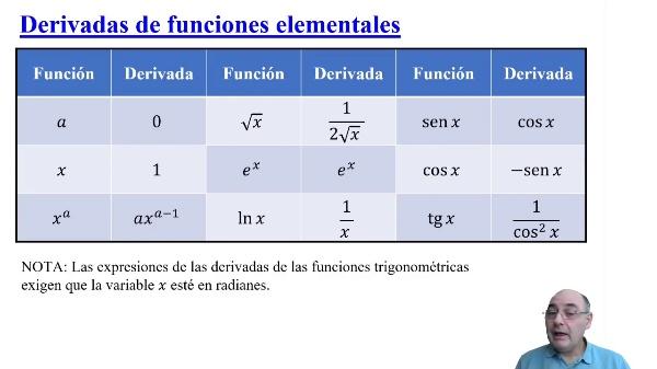 Repaso de derivación e integración