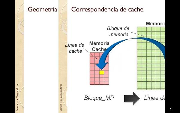 Tema 6 - Jerarquía de memoria - Correspondencias