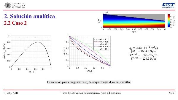 Tema 02. Patín bidimensional. Solución analítica vs. CFD