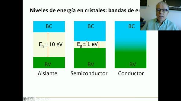 Aislantes en campo eléctrico C