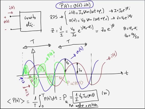 Teoría de Circuitos 1. Lección 5. 6-6 Resumen de potencias en un circuito y factor de potencia