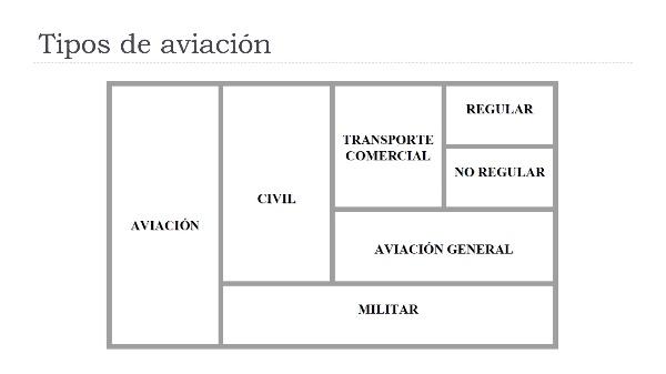 Ingeniería aeroportuaria resumen tema 2 para examen.