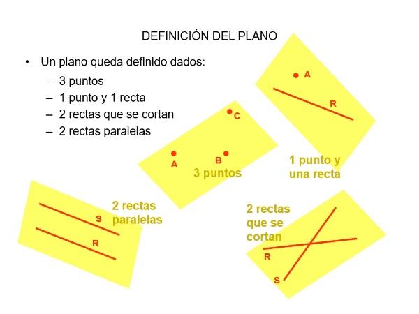 Representación del plano en el sistema de planos acotados
