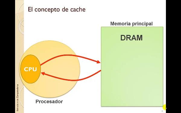 Tema 6 - Jerarquía de memoria