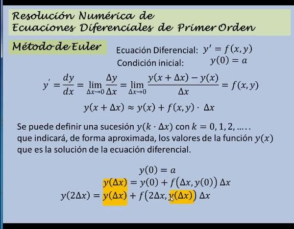MN-EDO-03-04 Fundamentos del Método de Euler