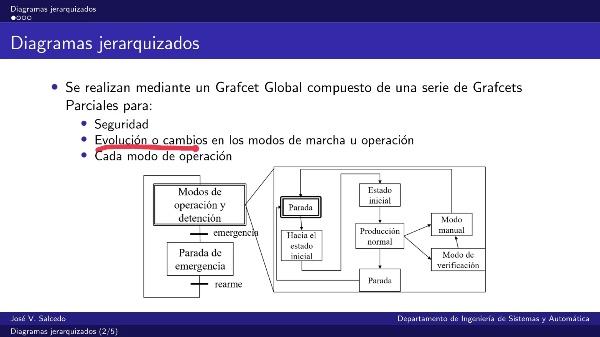 Introducción a los diagramas Grafcet jerarquizados