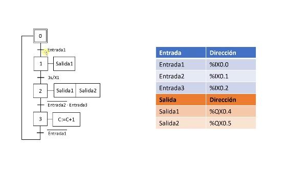 Creación de un Grafcet sencillo en SoMachine V4.3