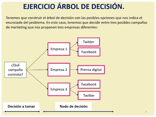 Ejercicio árbol de decisión