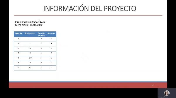 Control de proyectos en Microsoft Project