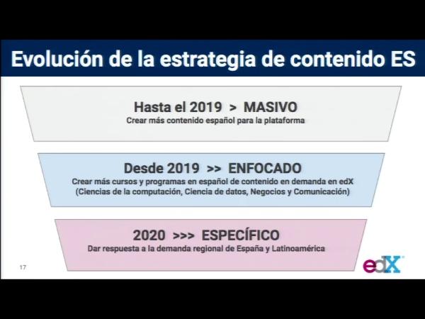 SPOC Gestión de MOOC. Evolución estrategia de contenidos en español edX