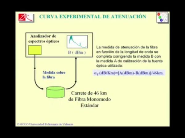 Medida de atenuación en fibras ópticas