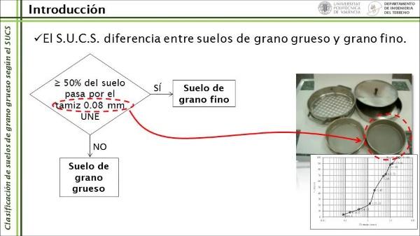 Clasificación de suelos de grano grueso según el SUCS