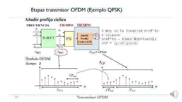Práctica 3:  Generación señal transmitida OFDM. Transmisión de una señal OFDM en un canal Rayleigh