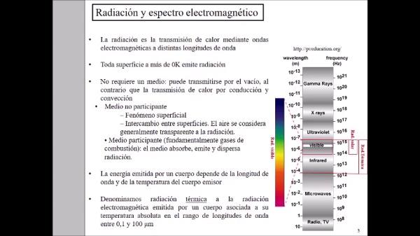 Transmisión de Calor por radiación 1ºParte