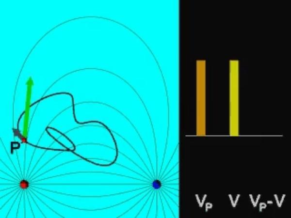 Potencial_5: Potencial eléctrico creado por dos cargas puntuales idénticas pero de signo opuesto a lo largo de una trayectoria cerrada y distribución de las líneas de campo