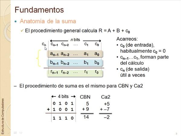 Aritmética Entera. Suma, Resta y Comparación.