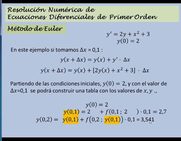 MN-EDO-03-05 Ejemplo del Método de Euler