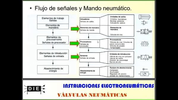 IENM - 3.2.1 - válvulas neumáticas-1