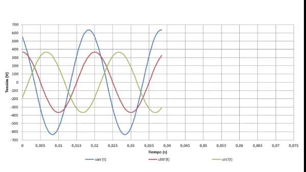 Análisis de un circuito trifásico equilibrado
