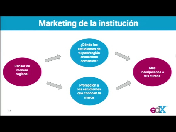 SPOC Gestión de MOOC. Estrategia de marketing de edX