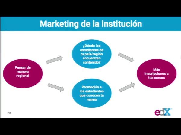 SPOC Gestión de MOOC. Estrategia de marketing de edX
