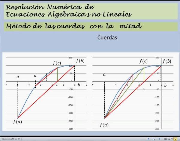 MN-EA-08-06 Método de las Cuerdas en Excel