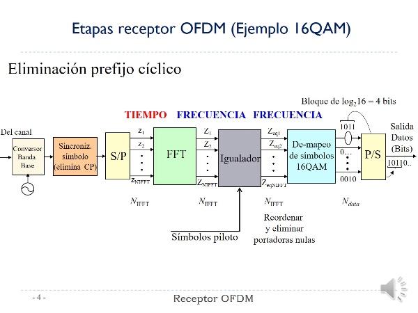 Práctica 5 Comunicaciones Digitales. Receptor OFDM