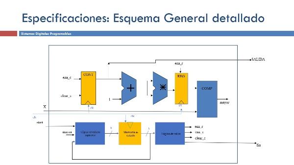 Diseño radicador: elementos del Data-Path