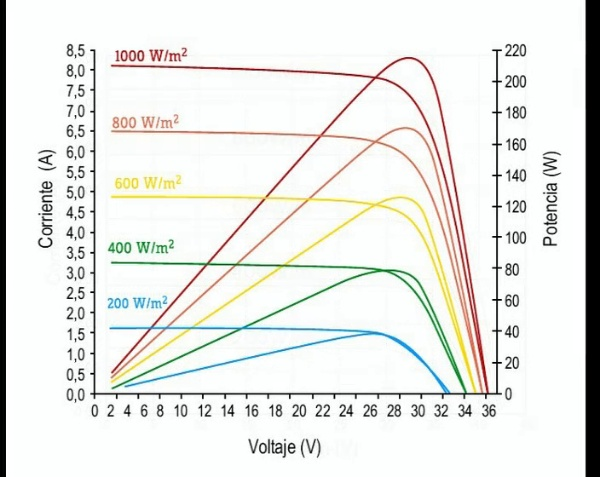 Medición de la curva tensión intensidad de una placa solar fotovoltaica 2