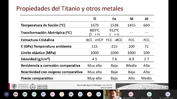 Biomateriales: 53_Aleaciones de titanio I