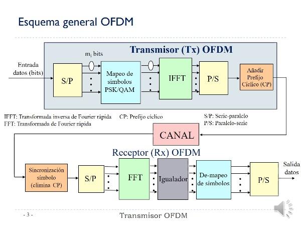 Práctica 5 Comunicaciones Digitales. Transmisor OFDM