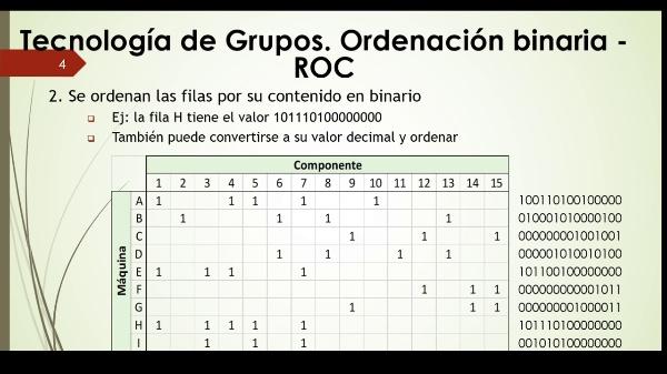 Métodos de ordenación en Tecnología de Grupos